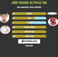 Jelle Vossen vs Percy Tau h2h player stats