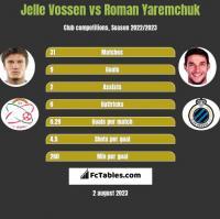 Jelle Vossen vs Roman Yaremchuk h2h player stats