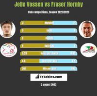 Jelle Vossen vs Fraser Hornby h2h player stats