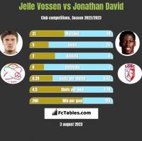 Jelle Vossen vs Jonathan David h2h player stats