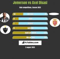 Jemerson vs Axel Disasi h2h player stats
