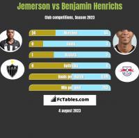 Jemerson vs Benjamin Henrichs h2h player stats