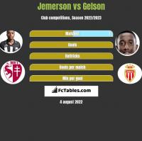 Jemerson vs Gelson h2h player stats
