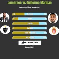 Jemerson vs Guillermo Maripan h2h player stats