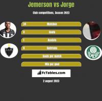 Jemerson vs Jorge h2h player stats