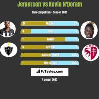 Jemerson vs Kevin N'Doram h2h player stats