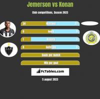 Jemerson vs Konan h2h player stats