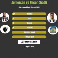 Jemerson vs Nacer Chadli h2h player stats