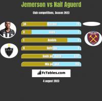 Jemerson vs Naif Aguerd h2h player stats
