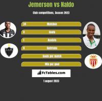 Jemerson vs Naldo h2h player stats
