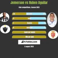 Jemerson vs Ruben Aguilar h2h player stats