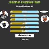 Jemerson vs Romain Faivre h2h player stats