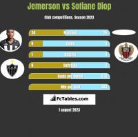 Jemerson vs Sofiane Diop h2h player stats
