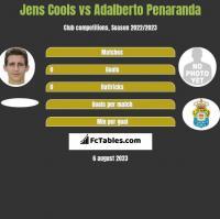 Jens Cools vs Adalberto Penaranda h2h player stats