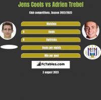 Jens Cools vs Adrien Trebel h2h player stats