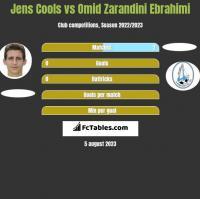 Jens Cools vs Omid Zarandini Ebrahimi h2h player stats