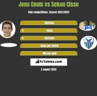 Jens Cools vs Sekou Cisse h2h player stats