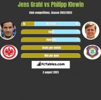 Jens Grahl vs Philipp Klewin h2h player stats