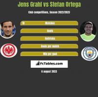 Jens Grahl vs Stefan Ortega h2h player stats