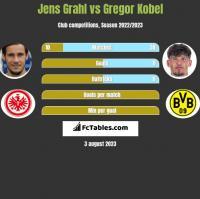 Jens Grahl vs Gregor Kobel h2h player stats