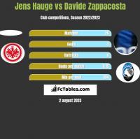 Jens Hauge vs Davide Zappacosta h2h player stats