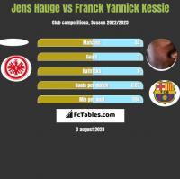 Jens Hauge vs Franck Yannick Kessie h2h player stats