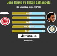 Jens Hauge vs Hakan Calhanoglu h2h player stats