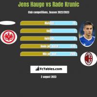 Jens Hauge vs Rade Krunic h2h player stats