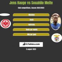 Jens Hauge vs Souahilo Meite h2h player stats