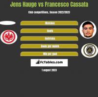 Jens Hauge vs Francesco Cassata h2h player stats