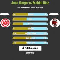 Jens Hauge vs Brahim Diaz h2h player stats