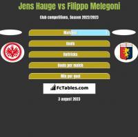 Jens Hauge vs Filippo Melegoni h2h player stats