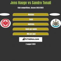 Jens Hauge vs Sandro Tonali h2h player stats