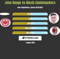 Jens Hauge vs Alexis Saelemaekers h2h player stats