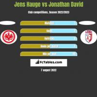 Jens Hauge vs Jonathan David h2h player stats