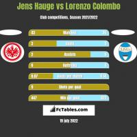 Jens Hauge vs Lorenzo Colombo h2h player stats
