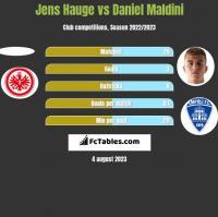 Jens Hauge vs Daniel Maldini h2h player stats