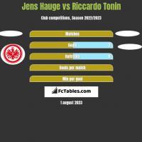 Jens Hauge vs Riccardo Tonin h2h player stats