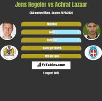 Jens Hegeler vs Achraf Lazaar h2h player stats