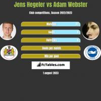 Jens Hegeler vs Adam Webster h2h player stats