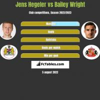 Jens Hegeler vs Bailey Wright h2h player stats