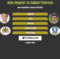 Jens Hegeler vs Callum Paterson h2h player stats