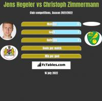Jens Hegeler vs Christoph Zimmermann h2h player stats