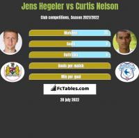 Jens Hegeler vs Curtis Nelson h2h player stats