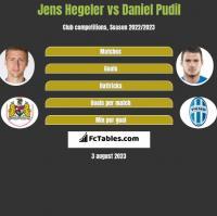 Jens Hegeler vs Daniel Pudil h2h player stats