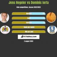 Jens Hegeler vs Dominic Iorfa h2h player stats