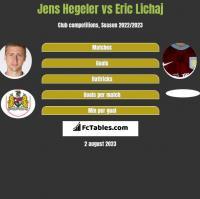 Jens Hegeler vs Eric Lichaj h2h player stats