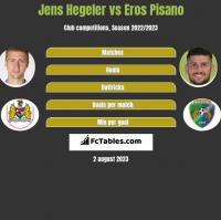 Jens Hegeler vs Eros Pisano h2h player stats