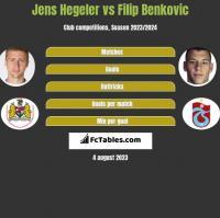 Jens Hegeler vs Filip Benkovic h2h player stats
