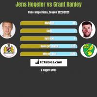 Jens Hegeler vs Grant Hanley h2h player stats